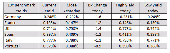 Mixed closes for the major European indices_