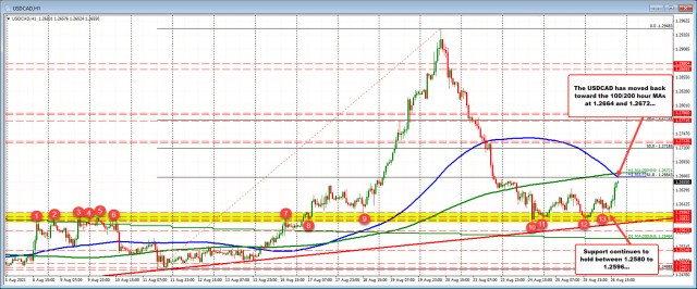 Net support from 1.2580 to 1.2596 has slowed the fall today