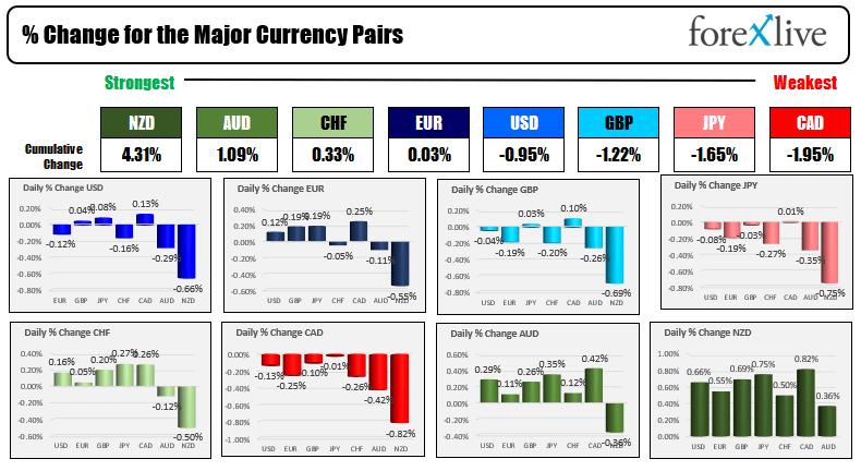 The USD is weaker.