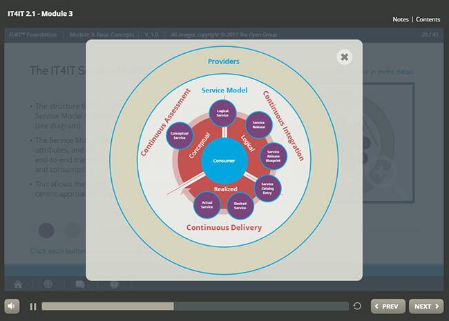 IT4IT™ Foundation (v2.1) Screenshot 2