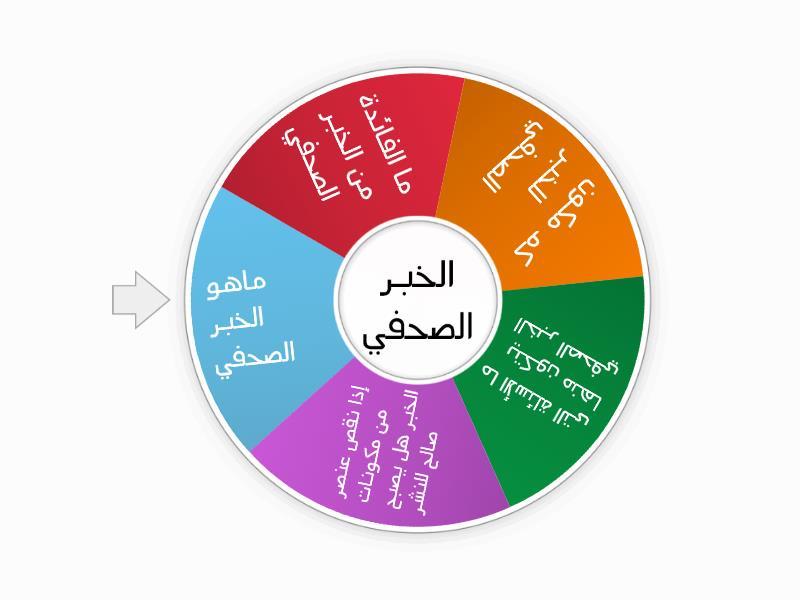 الخبر الصحفي Random Wheel