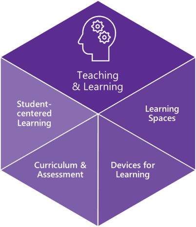 Image of the components of teaching and learning: Student centered learning, Curriculum and Assessment, Devices for Learning, and Learning Spaces