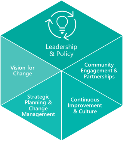 Graphic with the 4 components of Leadership and Policy: Vision for Change, Strategic Planning and Change Management, Continuous Improvement and Culture, Community Engagement and Partnerships