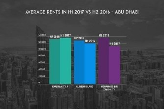 infographic-1-average-rents-in-h1-2017-vs-h2-2016-abu-dhabi