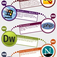 Web Designing from Evolution to Revolution