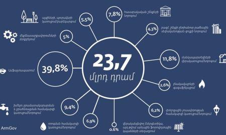 Այս տարի 23.7 մլրդ դրամի սուբվենցիոն ծրագիր ենք իրականացնում 274 համայնքում. վարչապետ