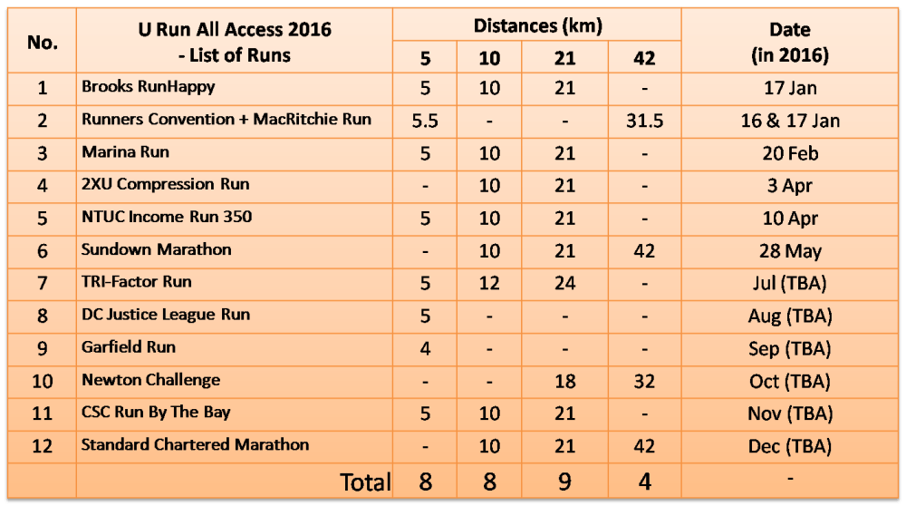 U Run All Access 2016 - Races List