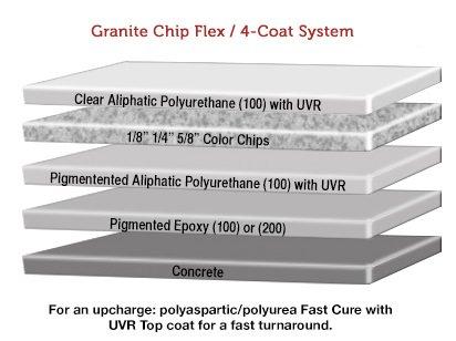 granitex-chip-flex-4-coat-system
