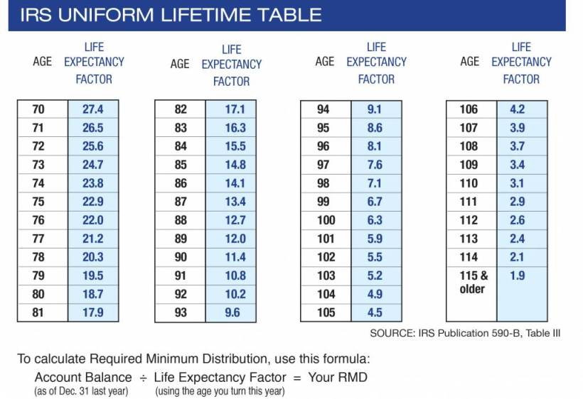 Ira Required Minimum Distribution Table 2018 Jidiletter Co
