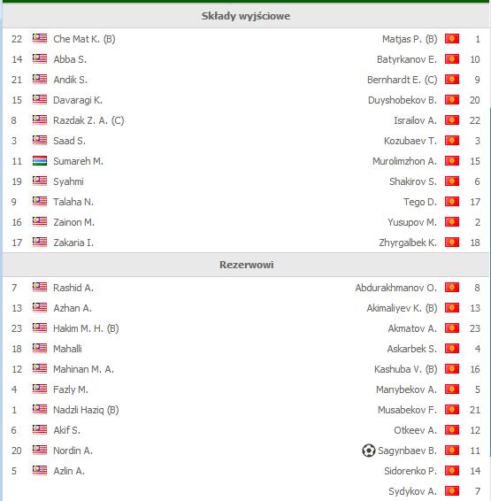 Malajzja - Kirgistan