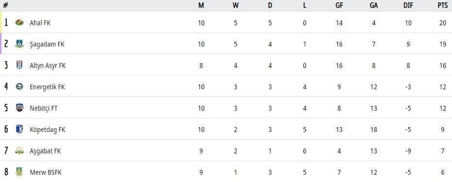 Турнирная таблица Чемпионат Туркменистана