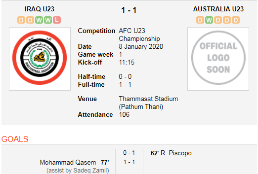 Irak vs Australia U23