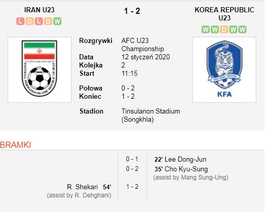 Korea vs Iran.png