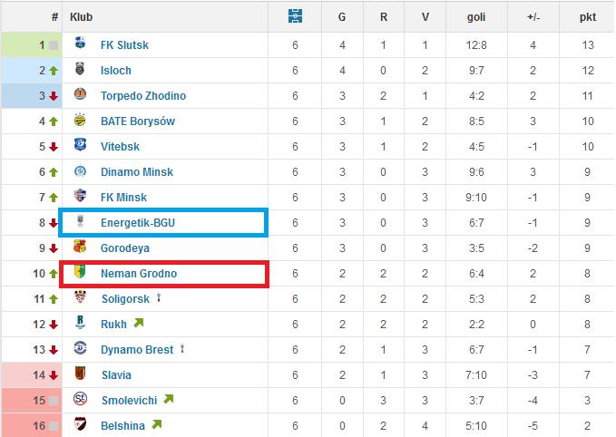 Białoruś tabela