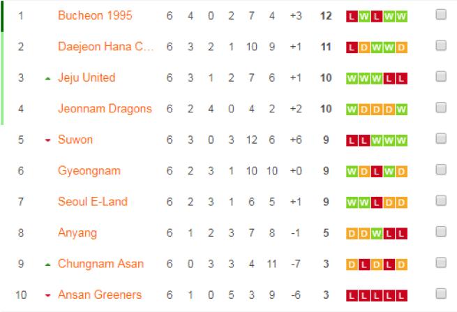 K League 2 po mizioń pizioń kolejkach