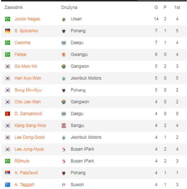 Najlepsi strzelcy K League po 11 kolejkach