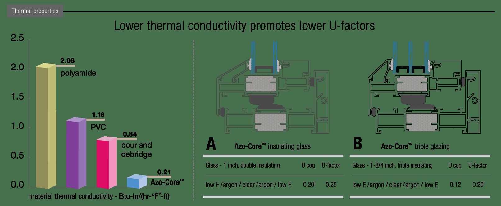 ac_thermal_properties