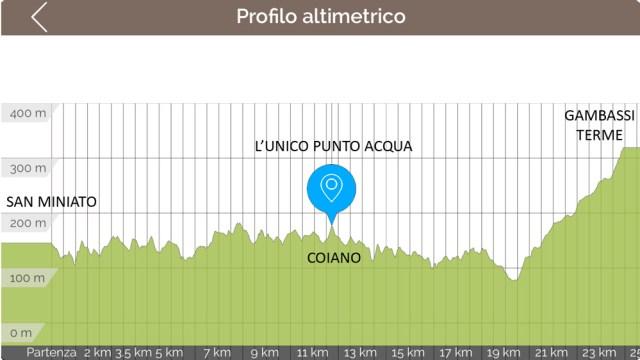 Profilo altimetrico tappa 30 via francigena Altopascio San Miniato Toscana Altimetria