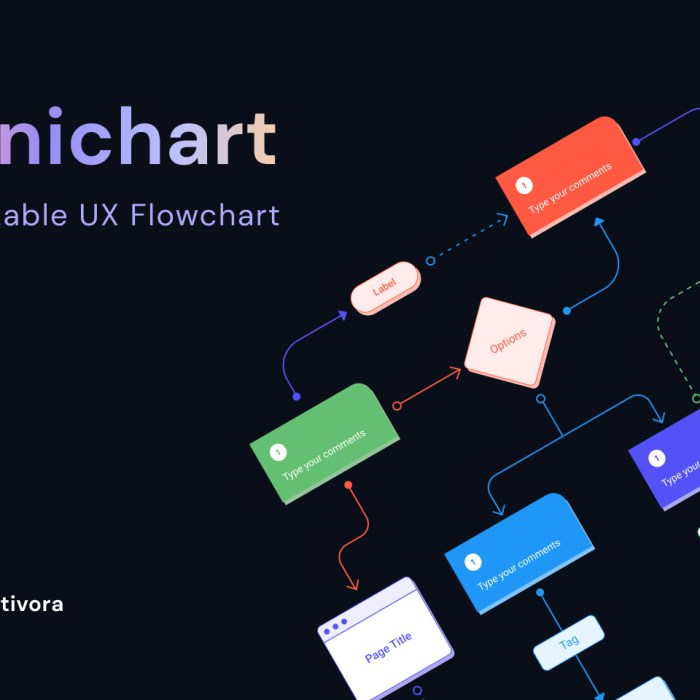Omnichart: Free UX Flow Chart for Figma