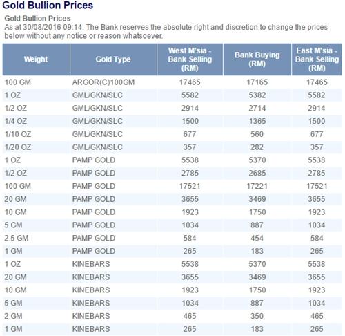 harga emas uob