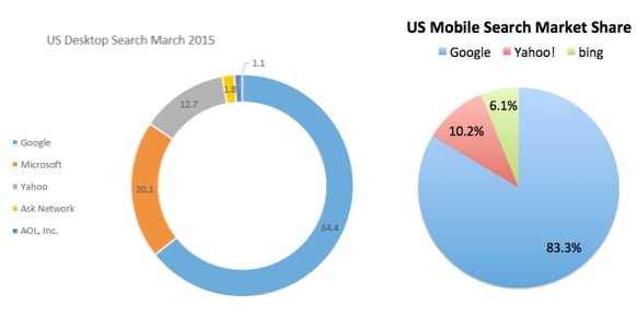 Google Market Share Nov. 2015