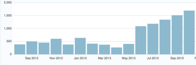 Blogging 3x a week is crucial.