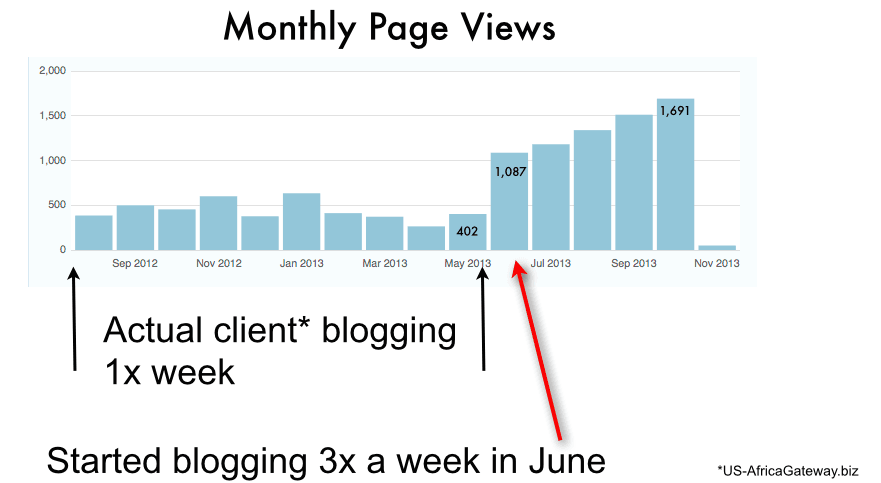 Blogging 3x a week is the sweet spot