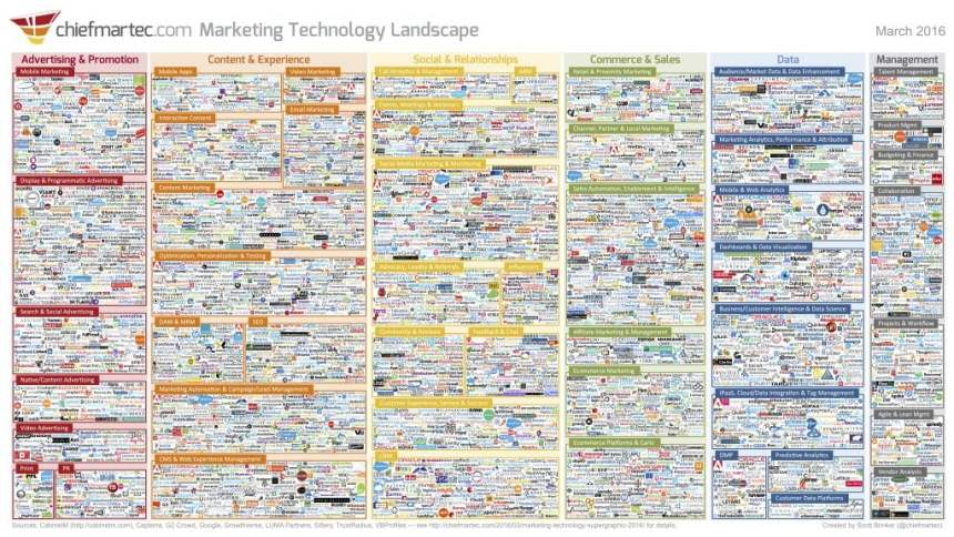 How not to let today's marketing technology drive you crazy