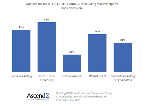 Social Media, email marketing and website/SEO were the top 3 effective methods of lead conversion followed by content marketing.