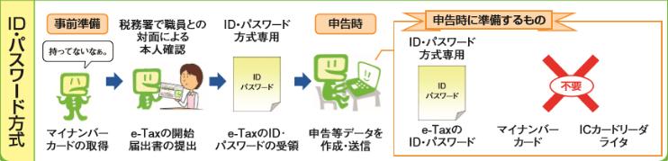 マイナンバーカード不要 e-Tax ID・パスワード方式