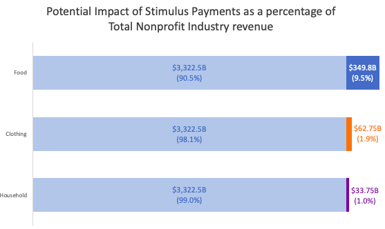 Potential impact of Stimulus Payments as a percentage of Total Nonprofit Industry revenue