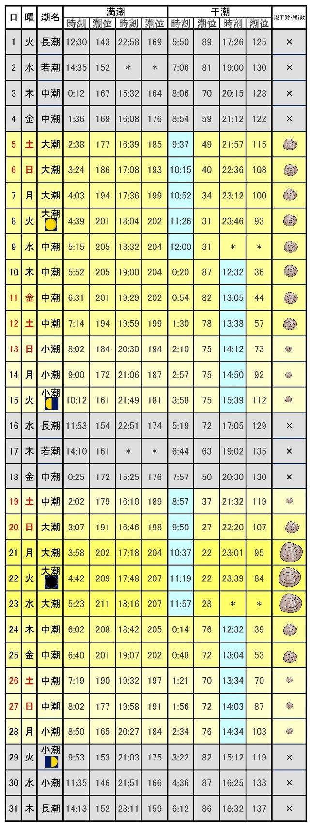 千葉潮干狩りカレンダー2017年8月