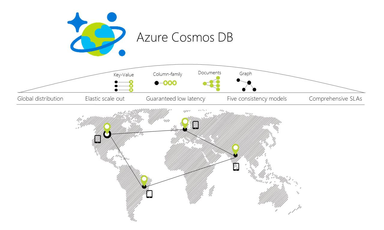 Resultado de imagem para microsoft azure cosmos db