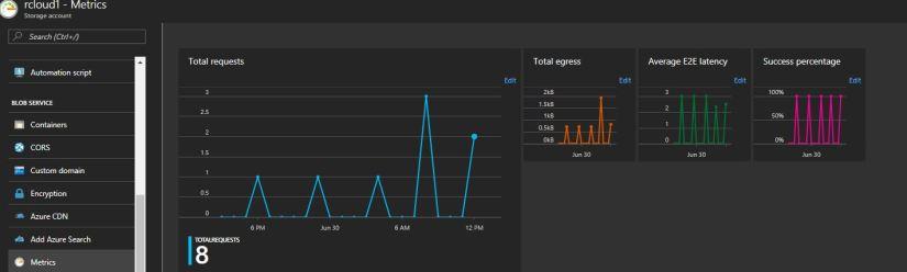 Azure metrics
