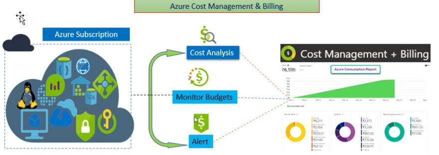 Azure Cost management