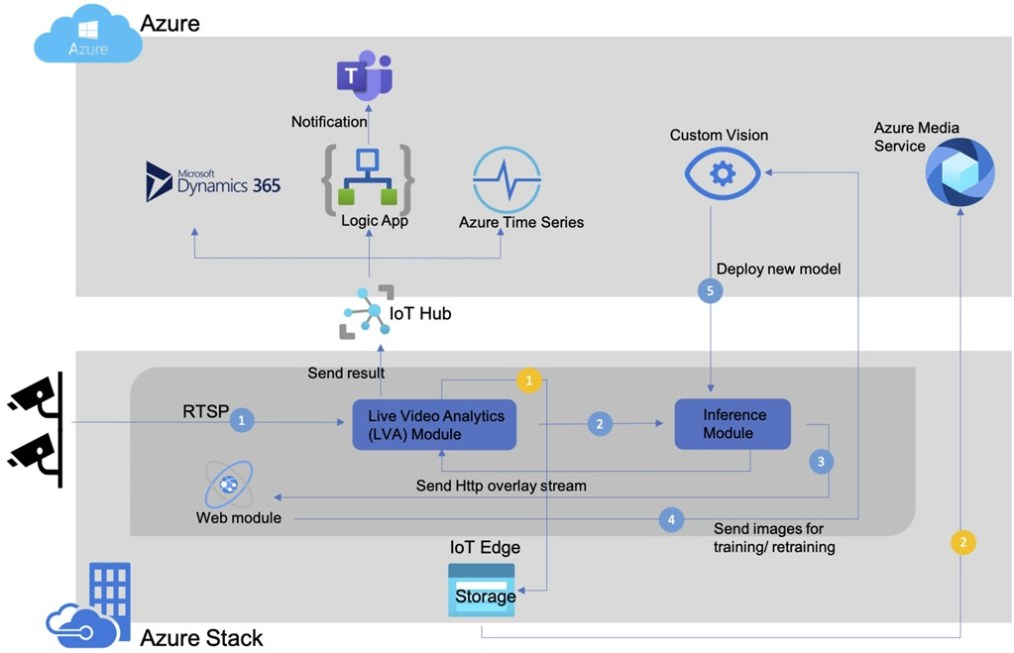 An architectural flow diagram illustrating how to configure the Factory.ai, powered by the integration of LVA running on Azure Stack Edge devices.
