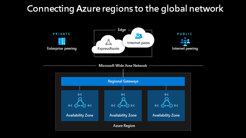 Microsoft's Point of Presence (PoP) with connectivity services