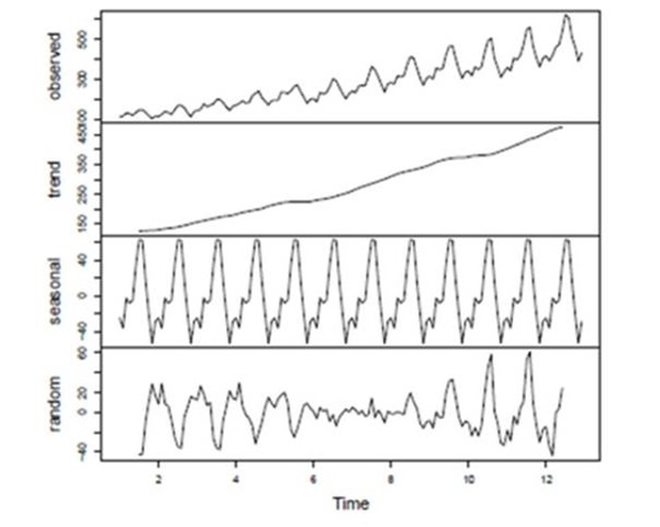 Decomposition is the task to separate a time series into components