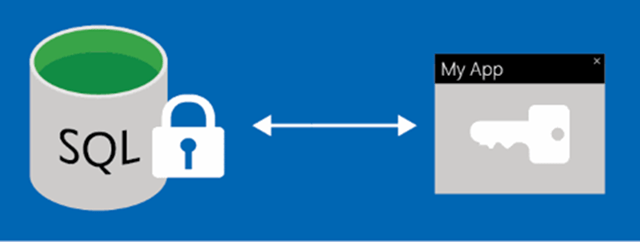 Always in Encrypted in Azure SQL Database