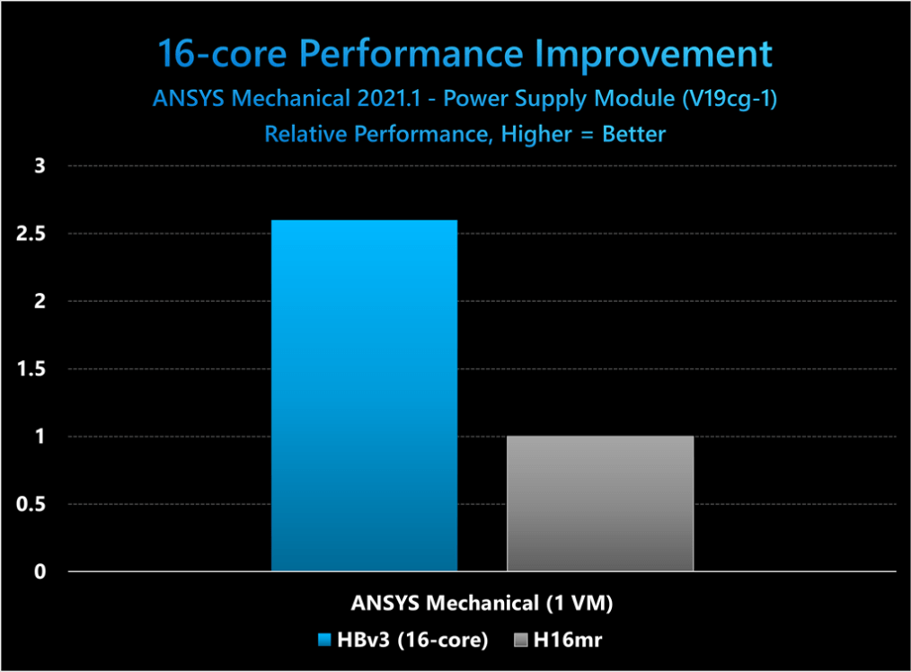 16-core Perfromance Improvement ANSYS Mechanical 2021.1 - Power Suppy Module (V19cg-1) Solver Rating