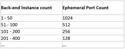 An image of back-end instnace count vs Ephermeral port count
