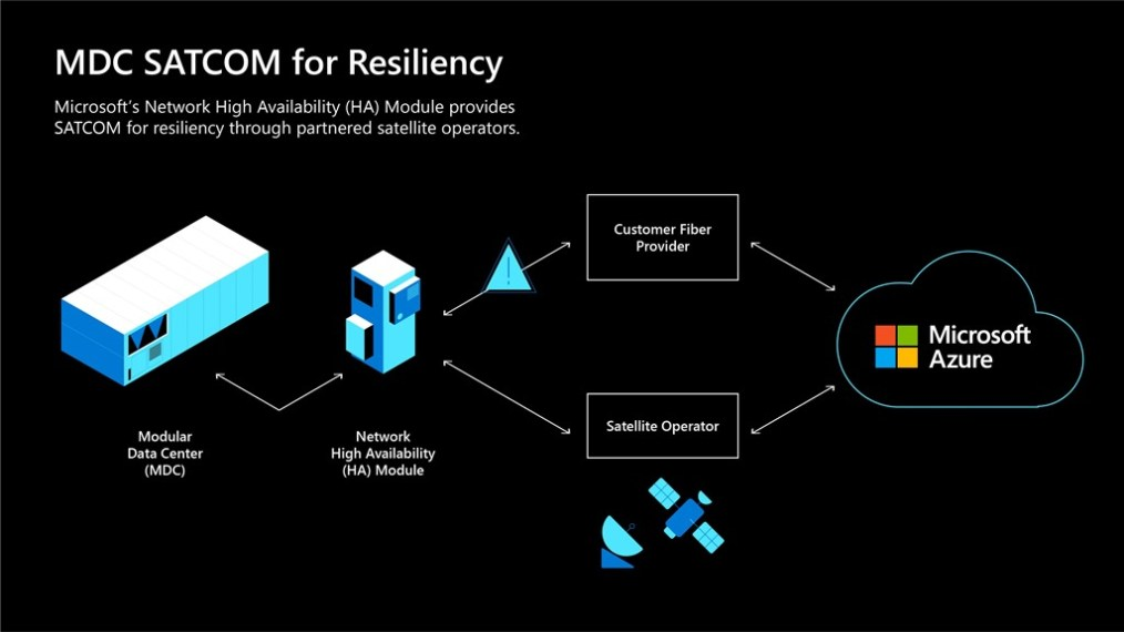 Microsoft's network high availability module provides SATCOM for resiliency through partnered satellite operators.