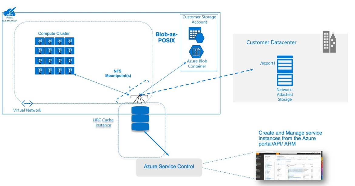 : Diagram showing the placement of Azure HPC Cache in a systems architectures that included on-premises storage access, Azure Blob, and computing in an Azure compute cluster.
