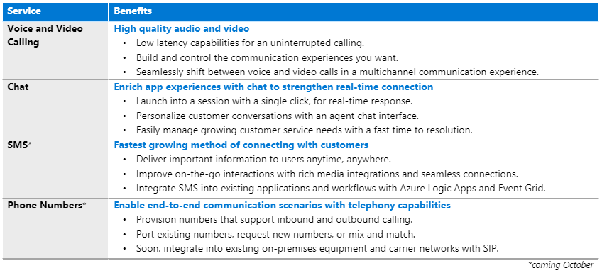 Azure Communication Services capabilities include voice and video calling, chat, SMS, and phone numbers