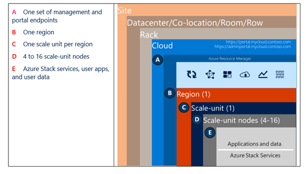 Logical and physical layering of an Azure Stack system deployed in a site. Site contains a datacenter or co-location facility. Datacenter contains a room or row that contains a rack. Rack contains an Azure Stack cloud. Cloud contains a region. Region contains a scale-unit. Scale-unit contains 4-16 nodes. Nodes contains applications and user data.