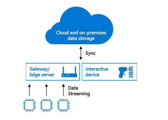 Flow chart display of Azure SQL Database Edge engine running on interactive devices as well as edge gateways and servers