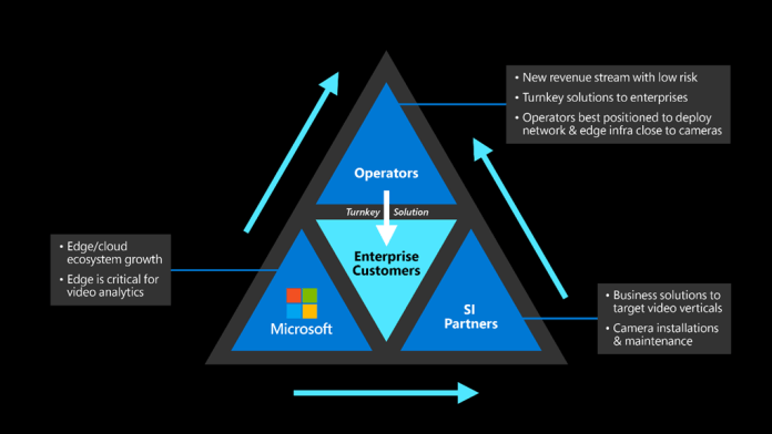 The figure illustrates the coming together of 5G operators, Azure Edge video services and system integrators (SIs) to offer future video analytics services for different industries.