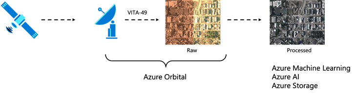 Data flow diagram from a satellite to ground station and processing with Azure