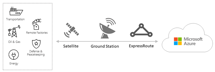 Infographic of High level architecture of ExpressRoute and satellite integration