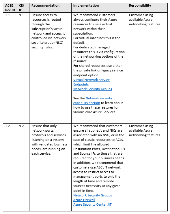 Azure Security Foundations Benchmark Recommendations table
